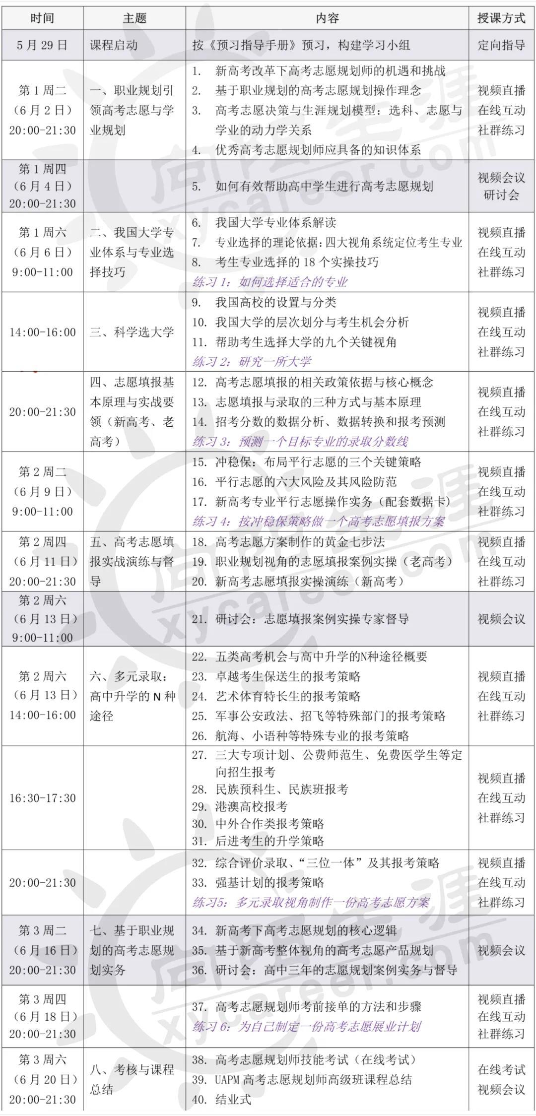 UAPM高考志愿规划师线上课程大纲