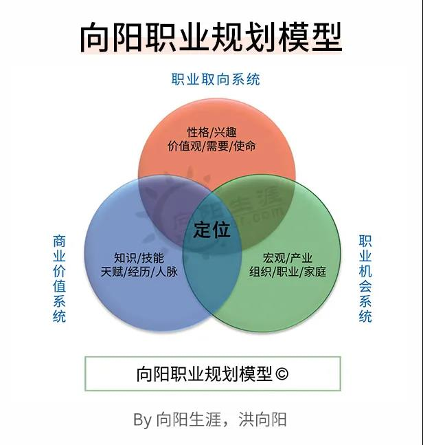 向阳职业规划模型