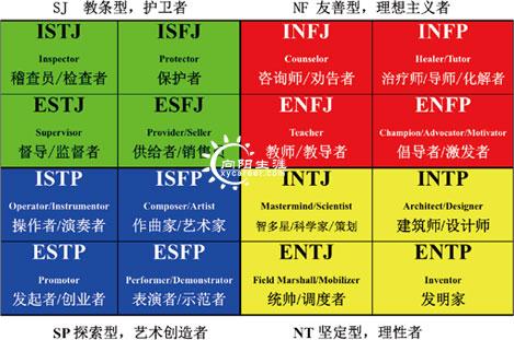 MBTI职业性格测试解析